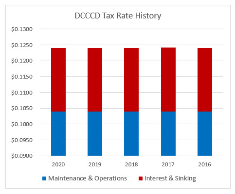 Bar Graph of five year tax rate history for DCCCD