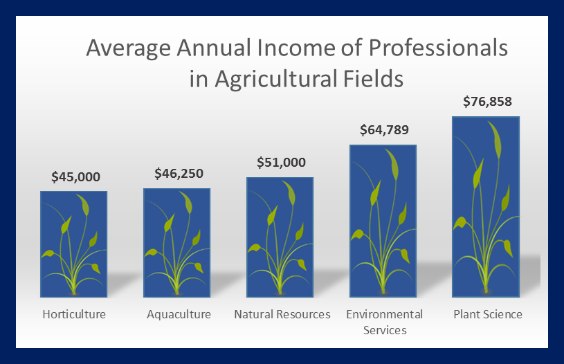 Average Annual Income of Professionals in Agriculture Fields