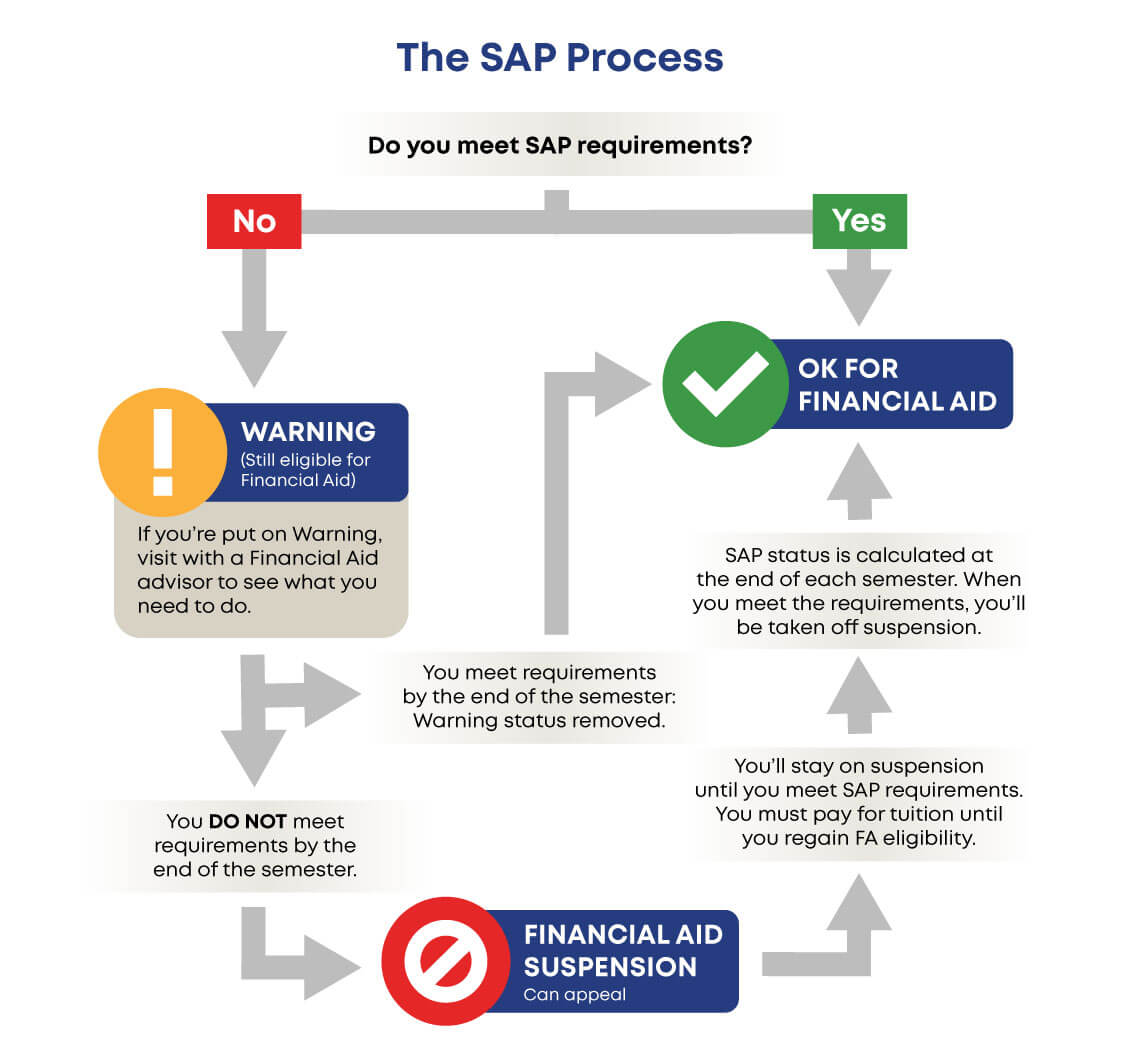 A visual flowchart of the Satisfactory Academic Progress process. A text version of the content is available below the image.
